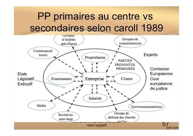 PP primaires au centre vs secondaires selon caroll 1989 IDRAC NANTES M2 MOE marcel nizon copyleft 57 Etats Législatif Exéc...