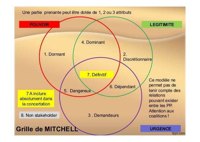 POUVOIR LEGITIMITE URGENCE 1. Dormant 2. Discrétionnaire 3 . Demandeurs 4. Dominant 5. Dangereux 6. Dépendant 7. Définitif...