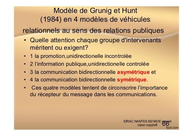Modèle de Grunig et Hunt (1984) en 4 modèles de véhicules relationnels au sens des relations publiques • Quelle attention...