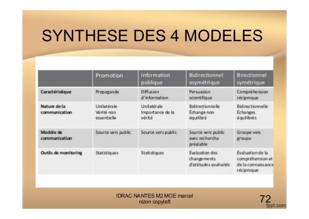 SYNTHESE DES 4 MODELES IDRAC NANTES M2 MOE marcel nizon copyleft 72