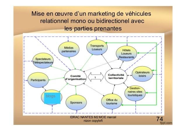 Mise en œuvre d'un marketing de véhicules relationnel mono ou bidirectionel avec les parties prenantes IDRAC NANTES M2 MOE...