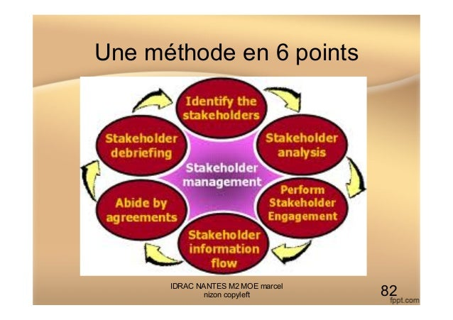 Une méthode en 6 points IDRAC NANTES M2 MOE marcel nizon copyleft 82
