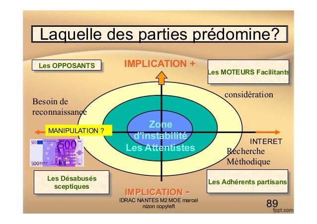 Laquelle des parties prédomine? Les Adhérents partisansLes Désabusés sceptiques Les MOTEURS Facilitants Les OPPOSANTS IMPL...