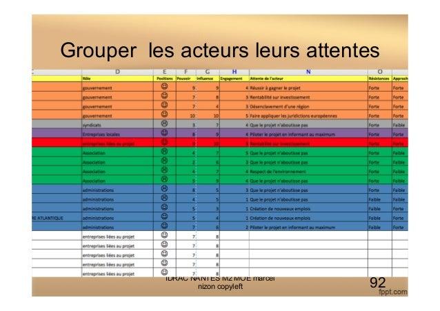 Grouper les acteurs leurs attentes IDRAC NANTES M2 MOE marcel nizon copyleft 92