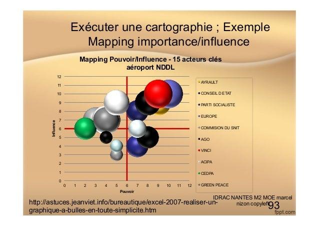 Exécuter une cartographie ; Exemple Mapping importance/influence IDRAC NANTES M2 MOE marcel nizon copyleft 93 0 1 2 3 4 5 ...