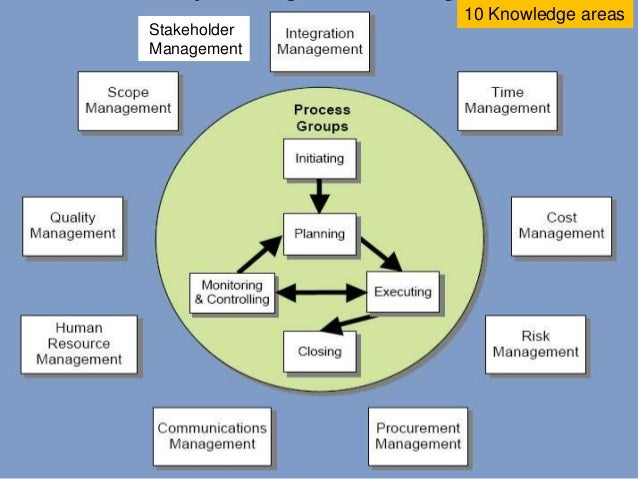 Stakeholders In A Project