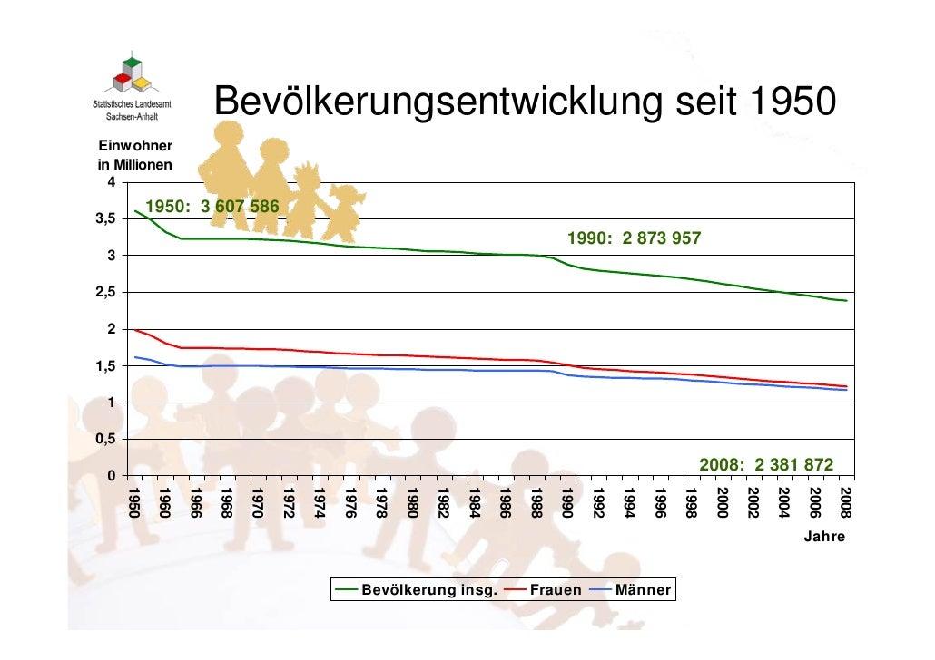 Demografische Entwicklung In Sachsen Anhalt