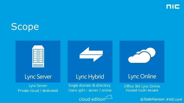 nic - understand how lync integrates with exchange