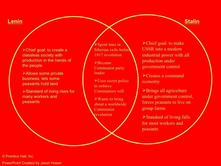 lenin and trotsky relationship marketing