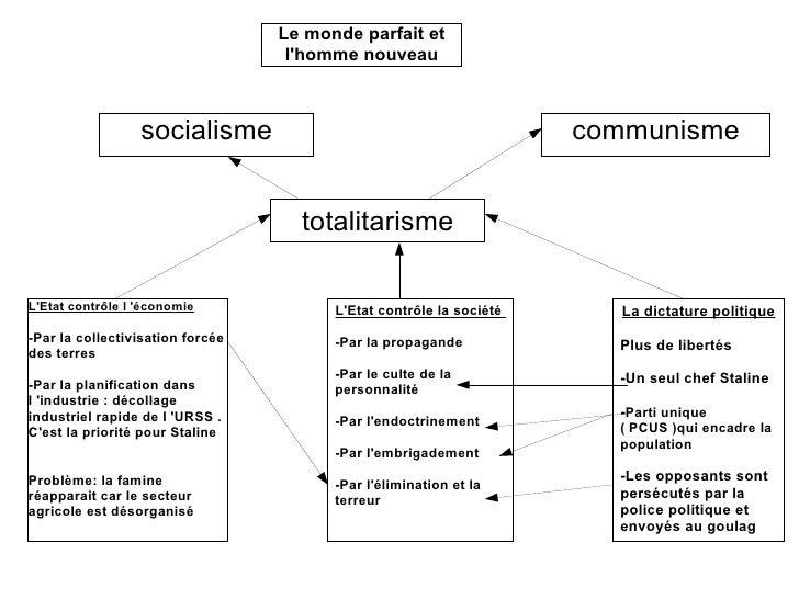 L'Etat contrôle la société  -Par la propagande  -Par le culte de la personnalité -Par l'endoctrinement -Par l'embrigademen...