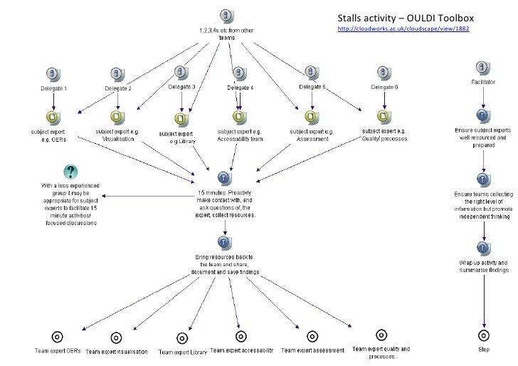 Stalls activity – OULDI Toolbox http://cloudworks.ac.uk/cloudscape/view/1882