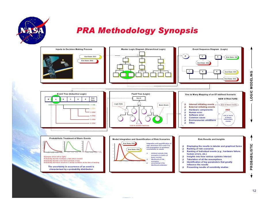 stamatelatos rh slideshare net master logic diagram wikipedia master logic diagram example