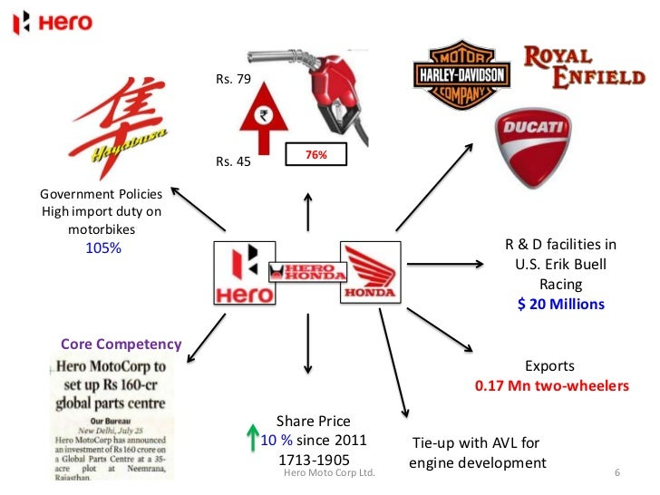 pest of hero moto corp Hero motocorp ltd: new corporate identity case study writing plays an extremely crucial part in academic field by supplying practical experience of the things that are experienced in a specific field.