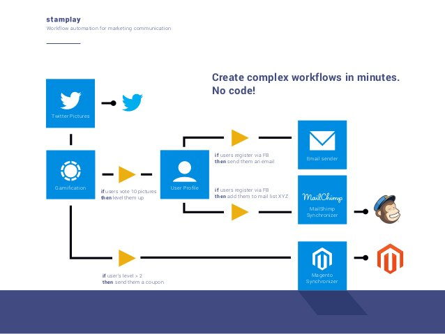 Workflow automation for marketing communication  Create complex workflows in minutes. No code! Twitter Pictures  if users ...