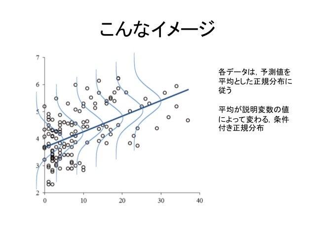 こんなイメージ 各データは,予測値を 平均とした正規分布に 従う 平均が説明変数の値 によって変わる,条件 付き正規分布