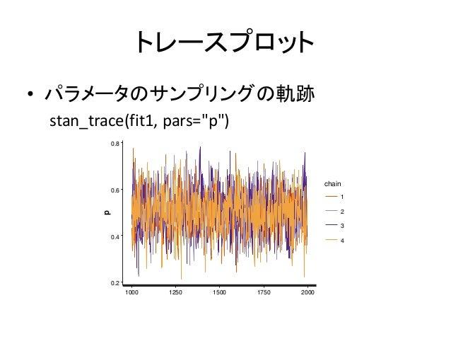 """トレースプロット • パラメータのサンプリングの軌跡 stan_trace(fit1, pars=""""p"""") 0.2 0.4 0.6 0.8 1000 1250 1500 1750 2000 p chain 1 2 3 4"""