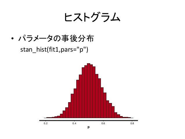 """ヒストグラム • パラメータの事後分布 stan_hist(fit1,pars=""""p"""") 0.2 0.4 0.6 0.8 p"""