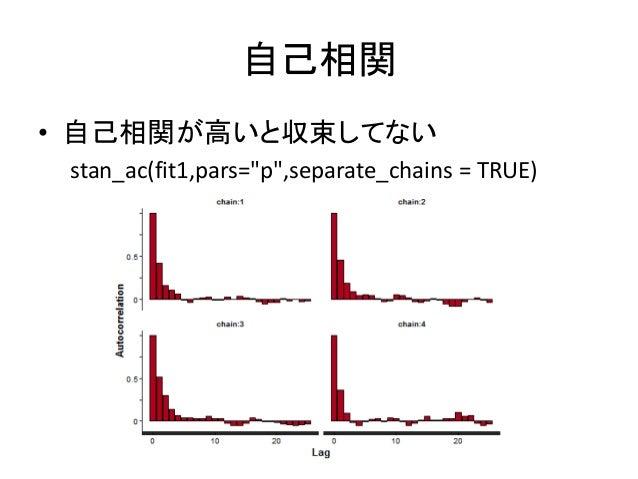 """自己相関 • 自己相関が高いと収束してない stan_ac(fit1,pars=""""p"""",separate_chains = TRUE)"""