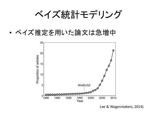 ベイズ統計モデリング • ベイズ推定を用いた論文は急増中 Lee & Wagenmakers, 2014)