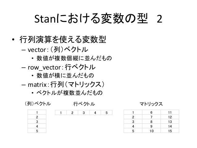 Stanにおける変数の型 2 • 行列演算を使える変数型 – vector:(列)ベクトル • 数値が複数個縦に並んだもの – row_vector:行ベクトル • 数値が横に並んだもの – matrix:行列(マトリックス) • ベクトルが複...