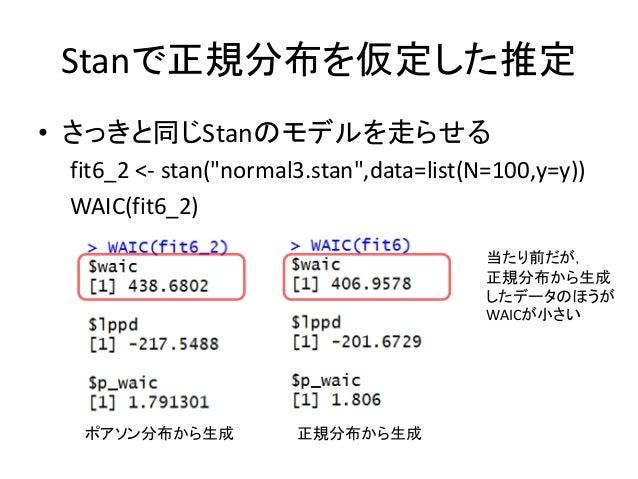"""Stanで正規分布を仮定した推定 • さっきと同じStanのモデルを走らせる fit6_2 <- stan(""""normal3.stan"""",data=list(N=100,y=y)) WAIC(fit6_2) ポアソン分布から生成 正規分布から生..."""