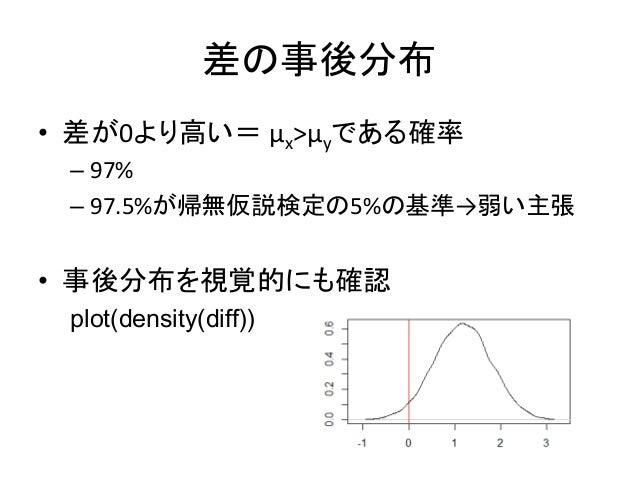 差の事後分布 • 差が0より高い= μx>μyである確率 – 97% – 97.5%が帰無仮説検定の5%の基準→弱い主張 • 事後分布を視覚的にも確認 plot(density(diff))