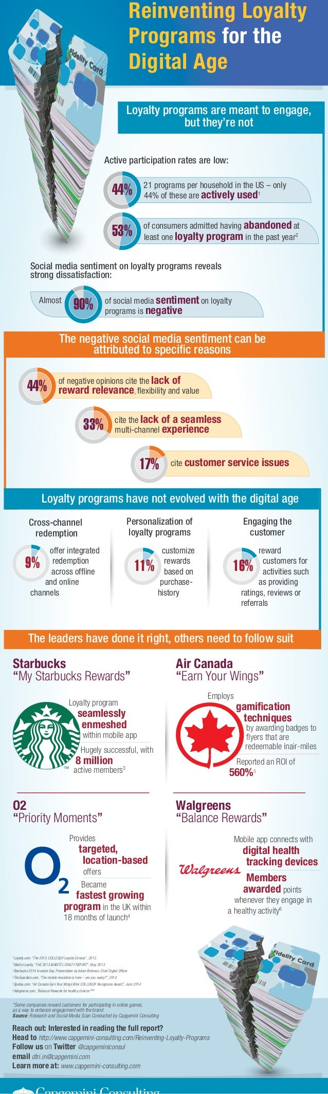 Reach out: Interested in reading the full report? Head to http://www.capgemini-consulting.com/Reinventing-Loyalty-Programs...
