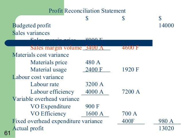 standard costing essay Variable costing income statement is part of the standard process of income calculations it demonstrates variable costs and can be used for enhanced analysis.
