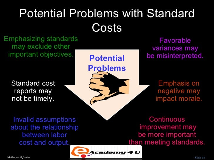 Standard Costing - Meaning, Advantages and Disadvantages
