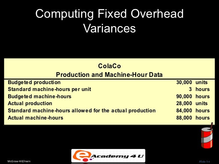 operating costs and productivity measures Labor productivity and costs measures for:  productivity research and program development works on strengthening and improving bureau productivity measures and on.