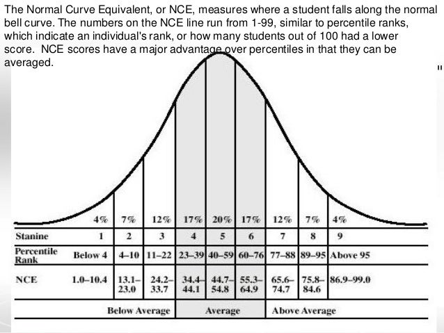 Blank bell curve template for Bell curve powerpoint template