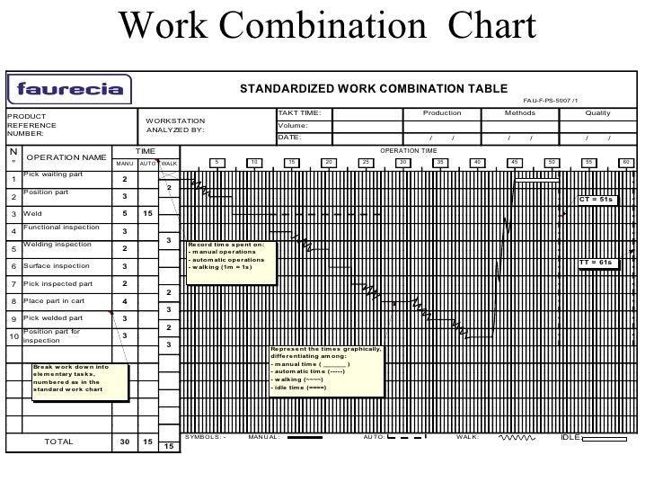 Work Combination  Chart