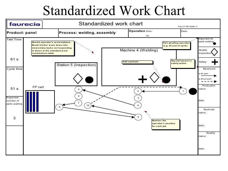 Standardized Work Chart