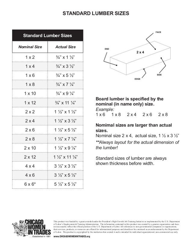 Standard lumber sizes