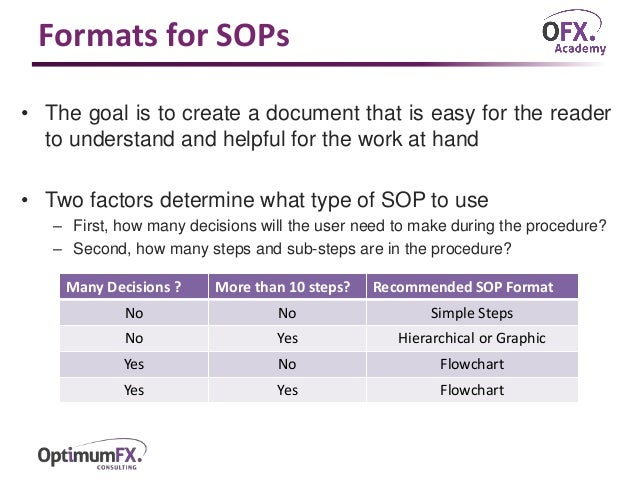Standard Operating Procedures (Sops)