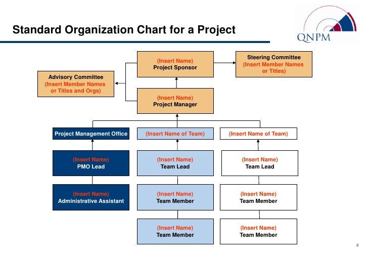 Standard Org Chart  Role Descriptions