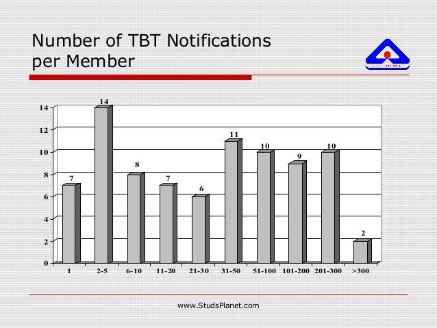 Number of TBT Notifications per Member 7 14 8 7 6 11 10 9 10 2 0 2 4 6 8 10 12 14 1 2-5 6-10 11-20 21-30 31-50 51-100 101-...