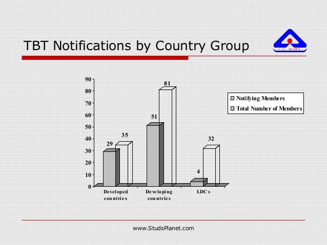 TBT Notifications by Country Group 29 35 51 81 4 32 0 10 20 30 40 50 60 70 80 90 Developed countries Developing countries ...