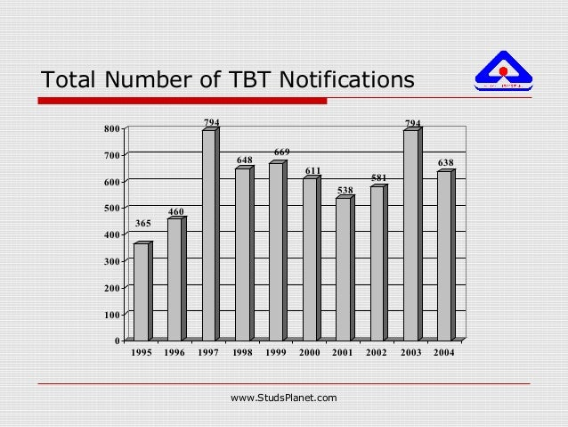 Total Number of TBT Notifications 365 460 794 648 669 611 538 581 794 638 0 100 200 300 400 500 600 700 800 1995 1996 1997...