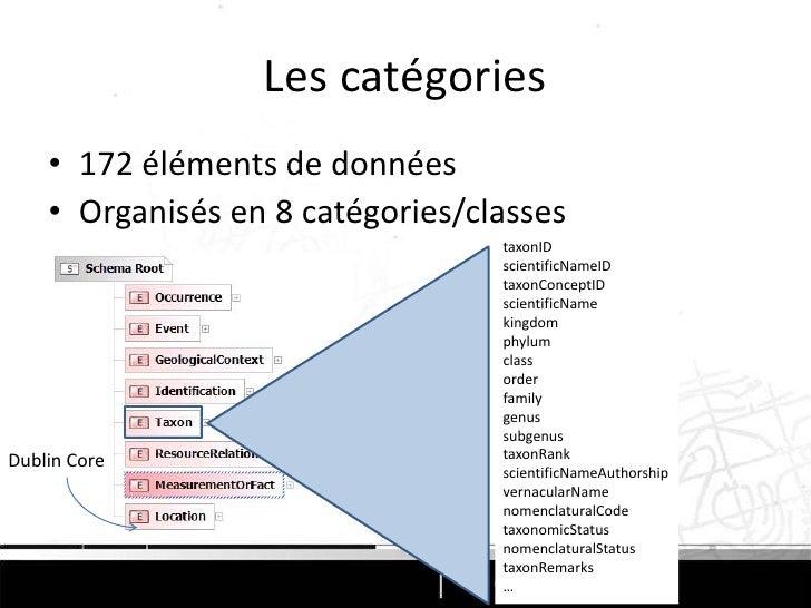DarwinCore<br />Définition d'un ensemble d'éléments de données (data element)  <br />Unitéd'information de base : sens uni...