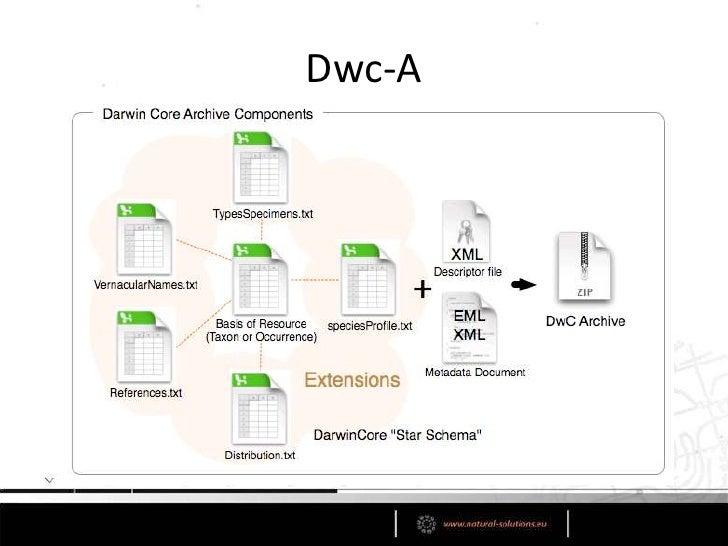 Darwin Core archive<br />Pas vraiment un protocole<br />Moyen de publier les données au sein du GBIF<br />DwC-A contient u...