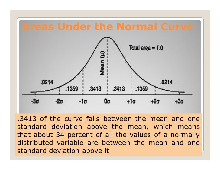 how to find the normal to a curve