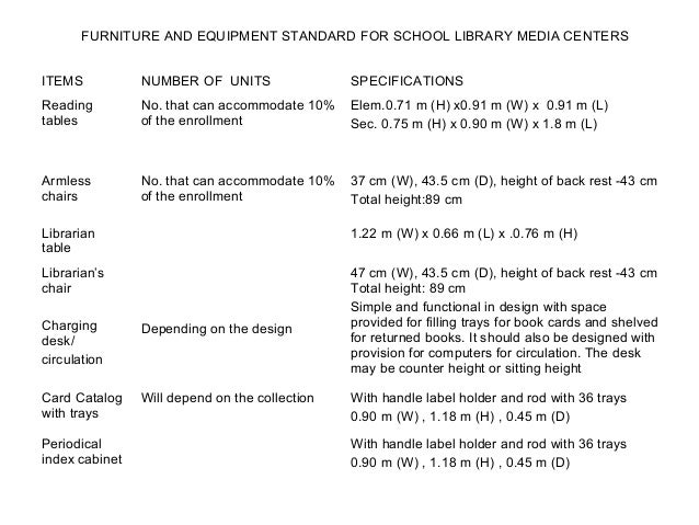 standards for philippine school libraries Standards for philippine libraries (prc)-matrixdoc - download as word doc (doc), pdf file (pdf), text file (txt) or read online.