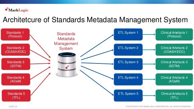 Standards Metadata Management (system)
