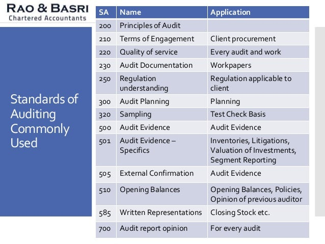 auditing standards and guidelines The aasb has issued an exposure draft of a proposed new guideline that would replace an existing standard the guideline deals with reporting on compliance with specified authorities for transactions coming to the auditor's notice during the audit of financial statements stakeholders are encouraged to submit their.