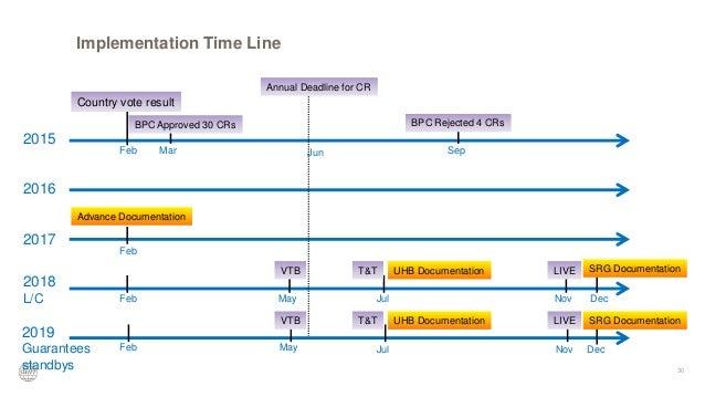 SWIFT Standard Release 2007 - UBS