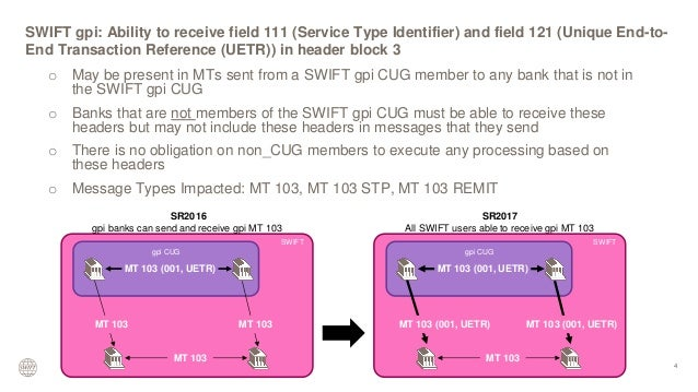 UBS SWIFT Usage Guide