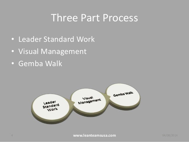 Three Part Process • Leader Standard Work • Visual Management • Gemba Walk 4 www.leanteamsusa.com 04/08/2014