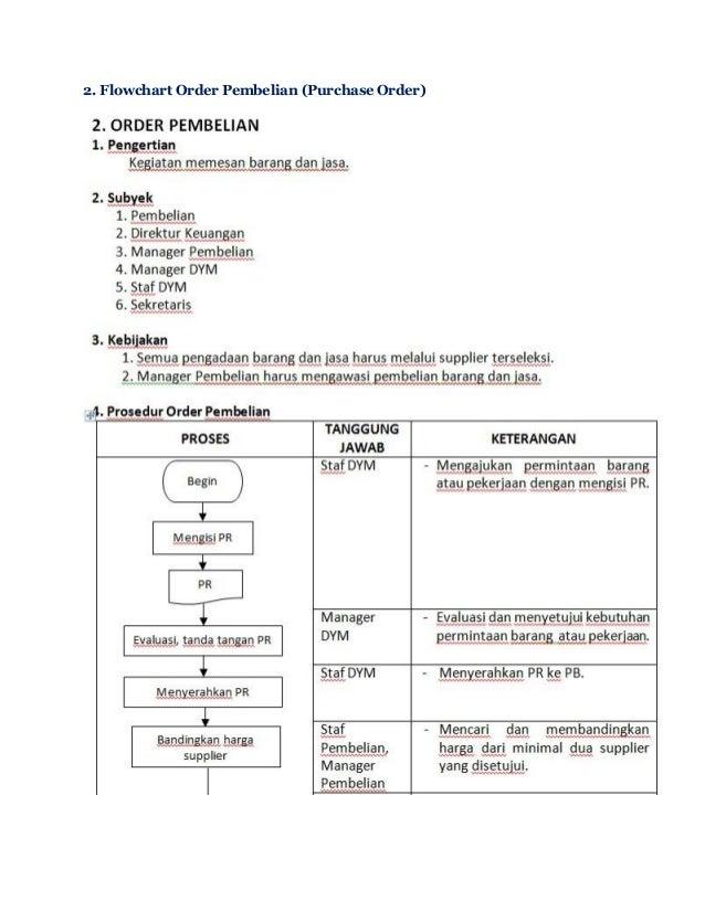 Standar Operasional Prosedur Sop Perusahaan