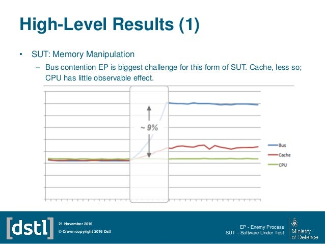 High-Level Results (1) • SUT: Memory Manipulation – Bus contention EP is biggest challenge for this form of SUT. Cache, le...